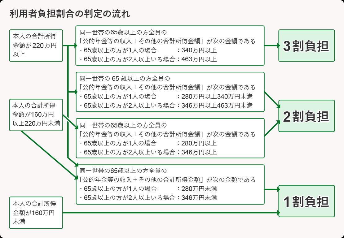 利用者負担割合の判定の流れについて説明している図